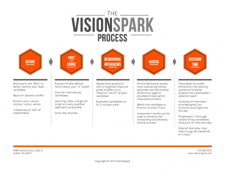 See how VisionSpark hires for success with our rigorous 5-step process